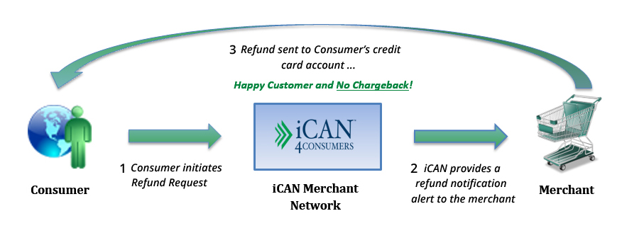 How iCAN 4Consumers Works